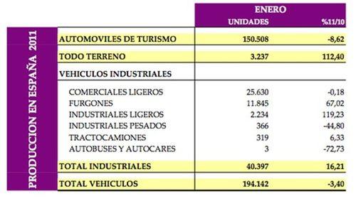 La producción de vehículos en España cayó un 3,4%
