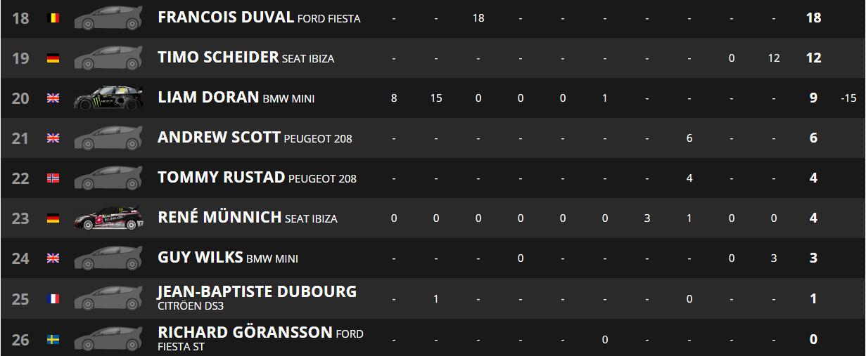 Sébastien Loeb se anota su primera victoria en Riga