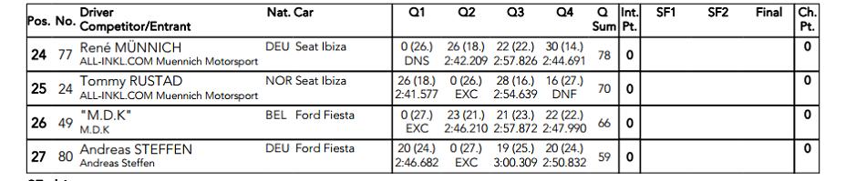 Petter Solberg desata su furia en la Q4
