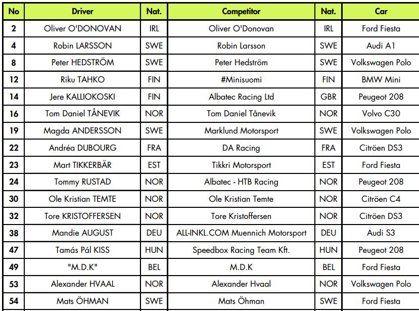 Lista oficial de pilotos que correrán en el Campeonato de Europa de Rallycross 2017