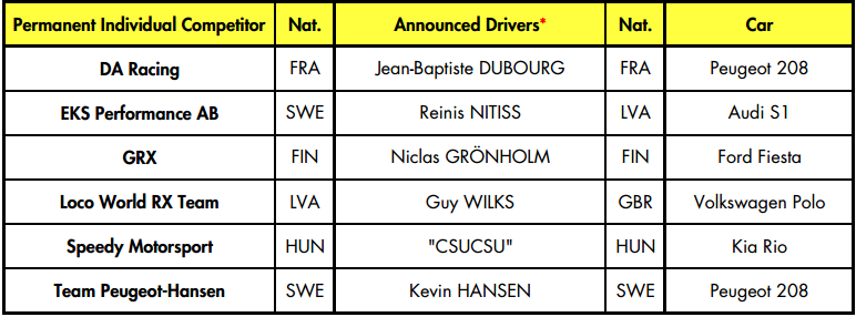 Lista oficial de pilotos y equipos que correrán en el Campeonato del Mundo de Rallycross 2017