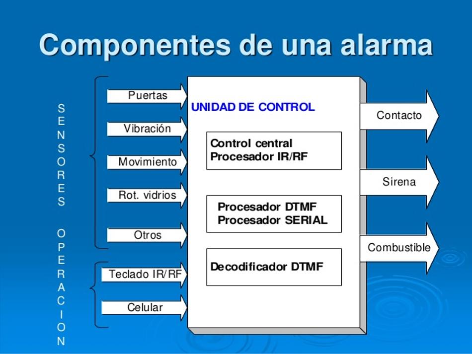 La alarma automotriz su historia y los diferentes tipos for Sonido de alarma