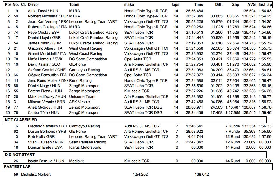 Resultado de la Carrera 1 de las TCR International Series en Hungaroring 2017