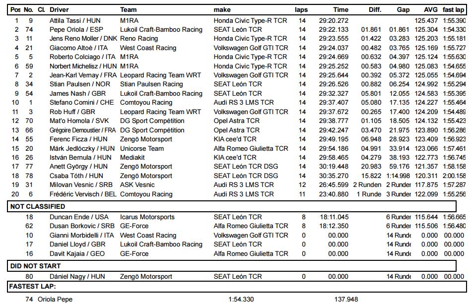 Resultado de la Carrera 2 de las TCR International Series en Hungaroring 2017