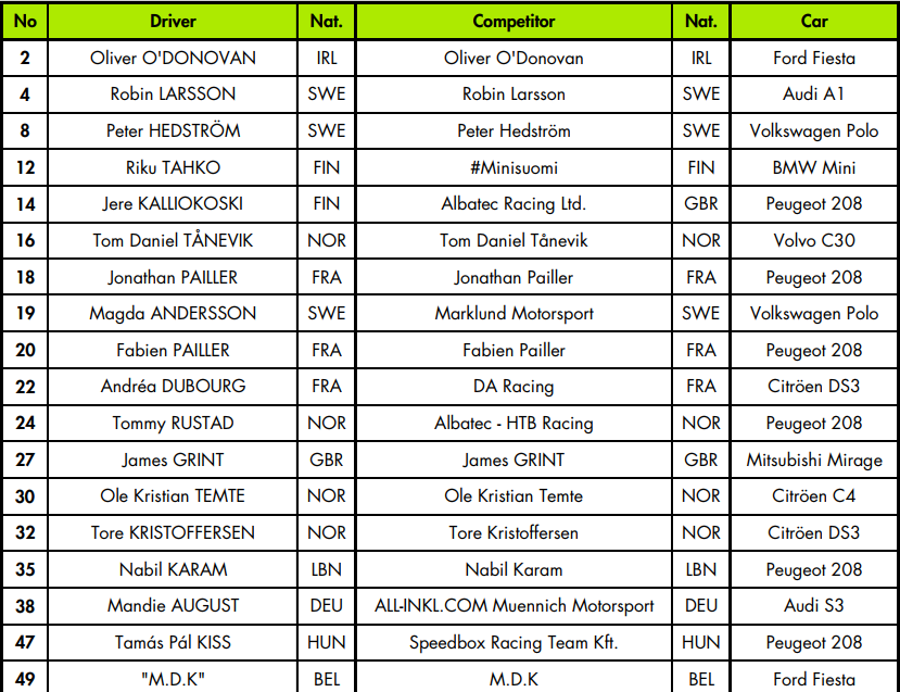 Listas oficiales de rallycross para Lohéac 2017