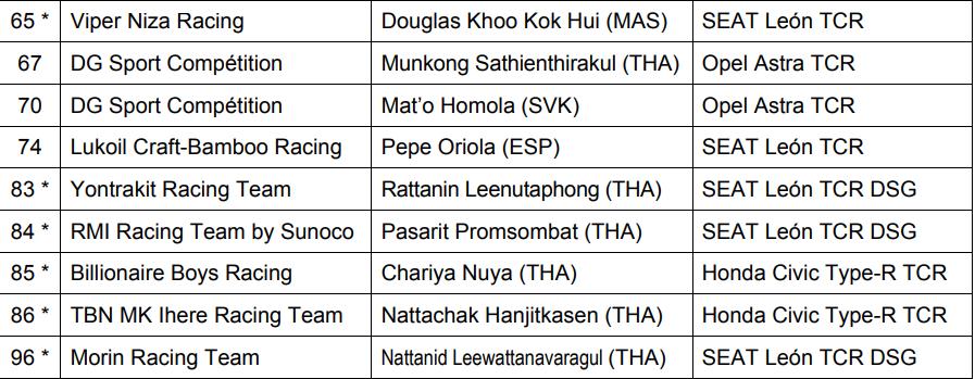 Previa, horarios y clasificación de las TCR International Series en Buriram, Tailandia 2017
