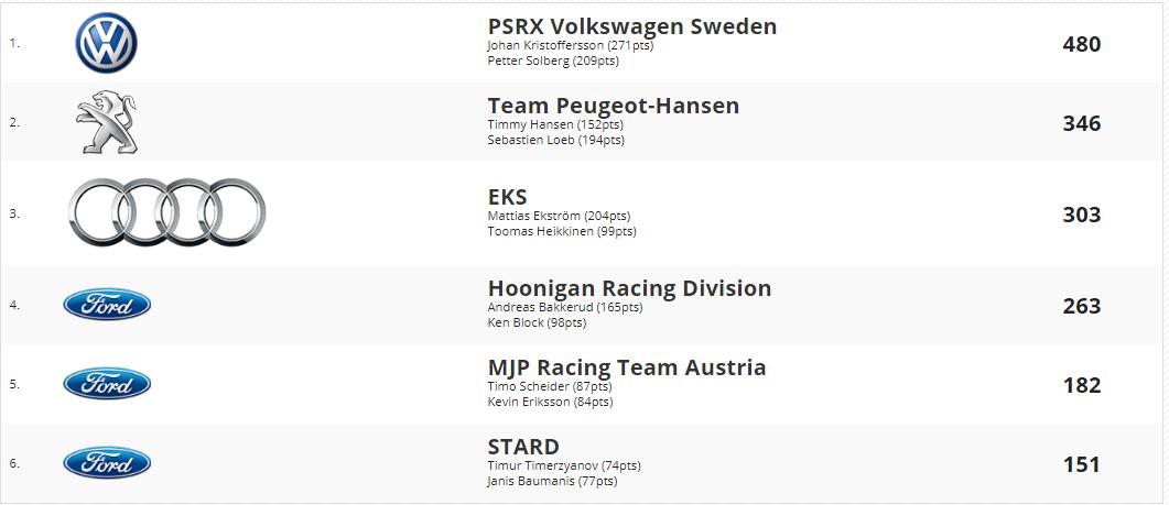 PSRX Volkswagen Sweden gana también el título por equipos