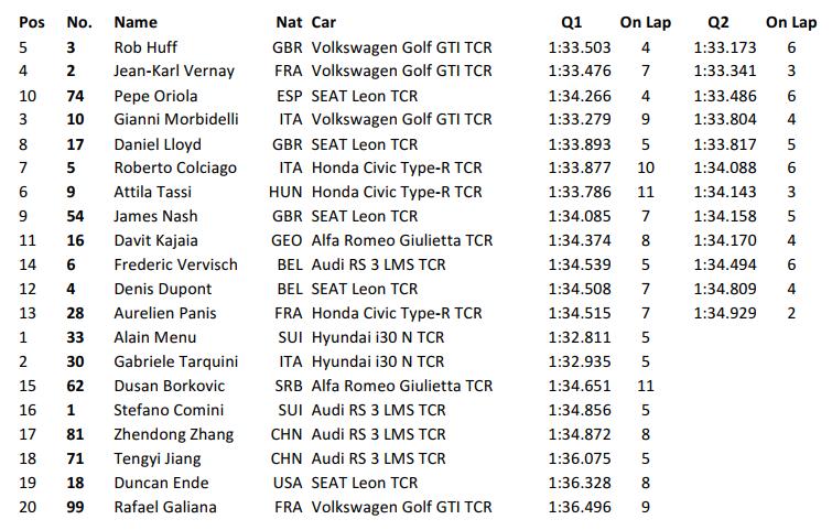Resultado de la Clasificación de las TCR International Series en Zhejiang, China, 2017
