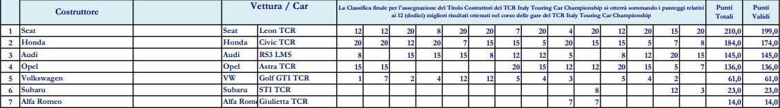 Nicola Baldan se convierte en campeón de las TCR Italia 2017