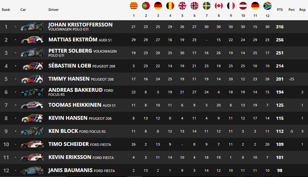 Pleno de Johan Kristoffersson para despedir la temporada