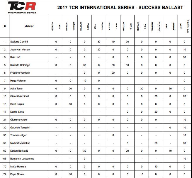 Balance de pesos de las TCR International Series en Dubái 2017