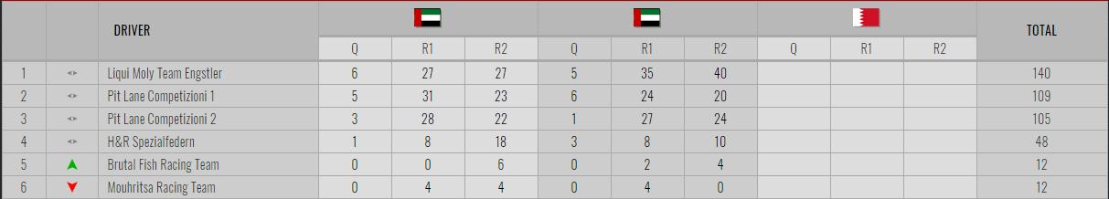 Florian Thoma cierra ganando el fin de semana en Dubái