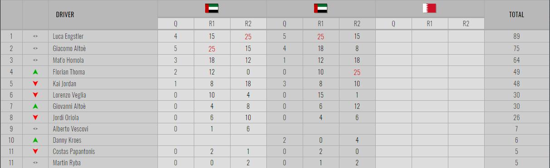 El Team Engstler enseñó a dominar en Dubái