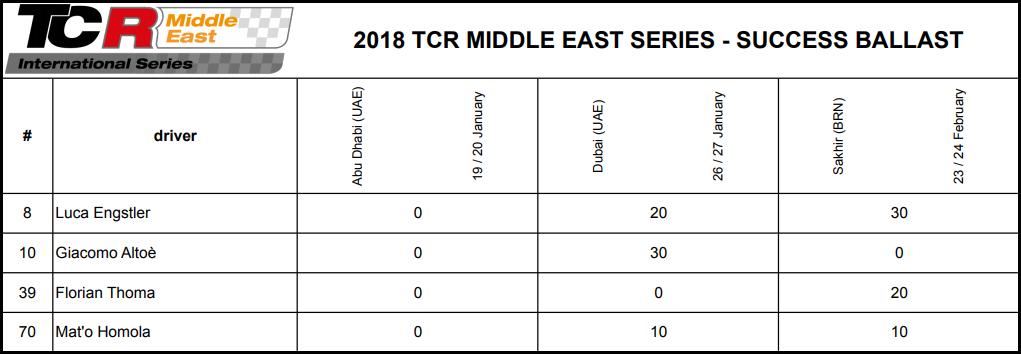 Reparto de lastres para Bahréin en las TCR Medio Este 2018