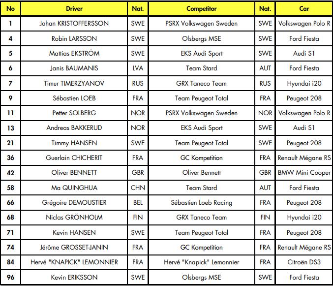Previo y horarios del Mundial de Rallycross en Barcelona RX 2018