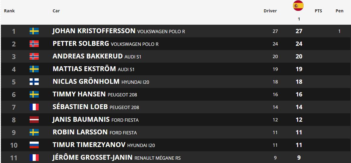 Mattias Ekström es descalificado del Barcelona RX