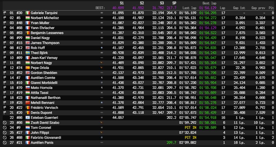 BRC Racing logra un doblete en la Carrera 3 de Hungría