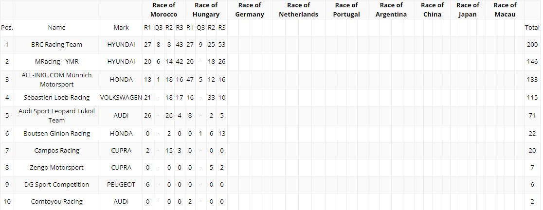 Previa y horarios del WTCR 2018 en la Ronda 3 en el Nürburgring Nordschleife
