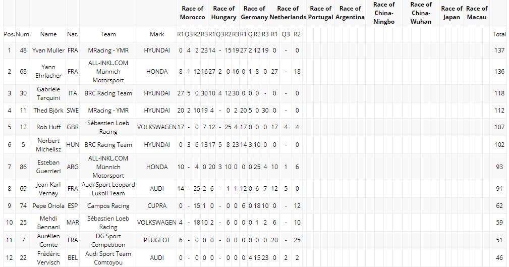 Primera victoria de Aurélien Comte en el Mundial de Turismos