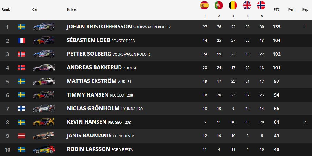 Johan Kristoffersson, ganador del Hell RX 2018
