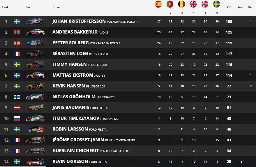 Medio campeonato en el bolsillo de Johan Kristoffersson