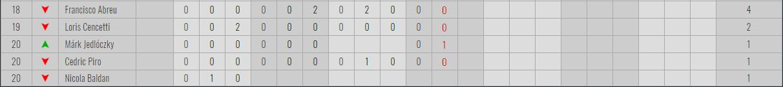 Victoria de Dusan Borkovic en la mejor carrera de la temporada