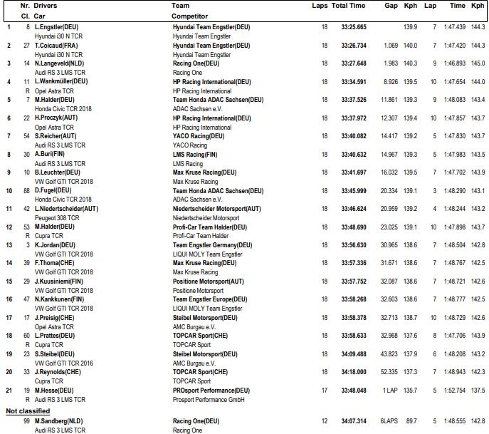 Primer triunfo de los Hyundai i30 N TCR en las TCR Alemania