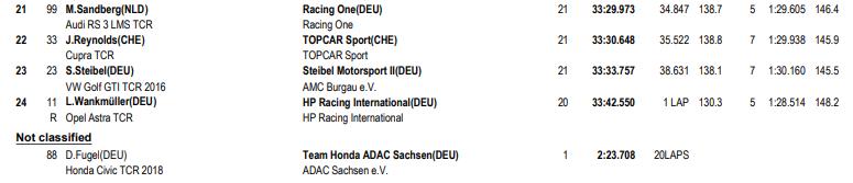 Fin de semana perfecto para Luca Engstler en Sachsenring