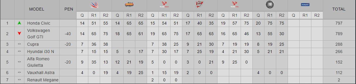 Clasificación de las TCR Reino Unido 2018 tras la Ronda 6 en Croft