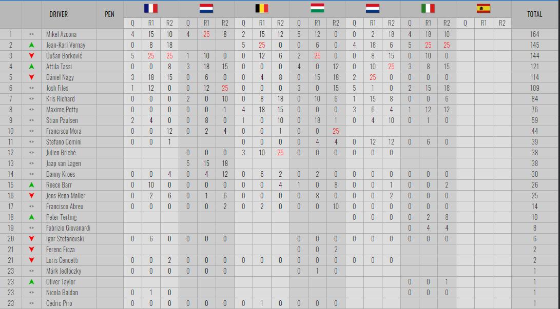 Giovanni Altoè, primer campeón en las TCR Europa 2018