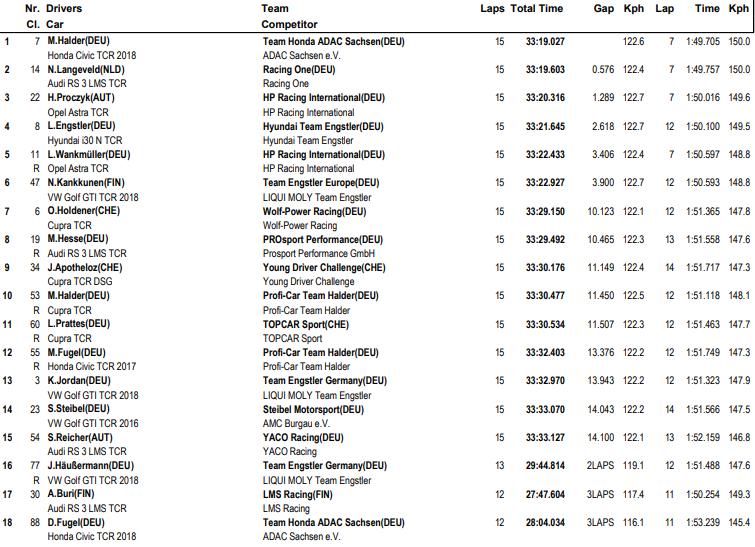 Mike Halder gana en Hockenheim pero el campeón es Harald Proczyk