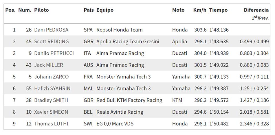 Lorenzo se retira al probarse y Dovizioso domina la jornada del viernes