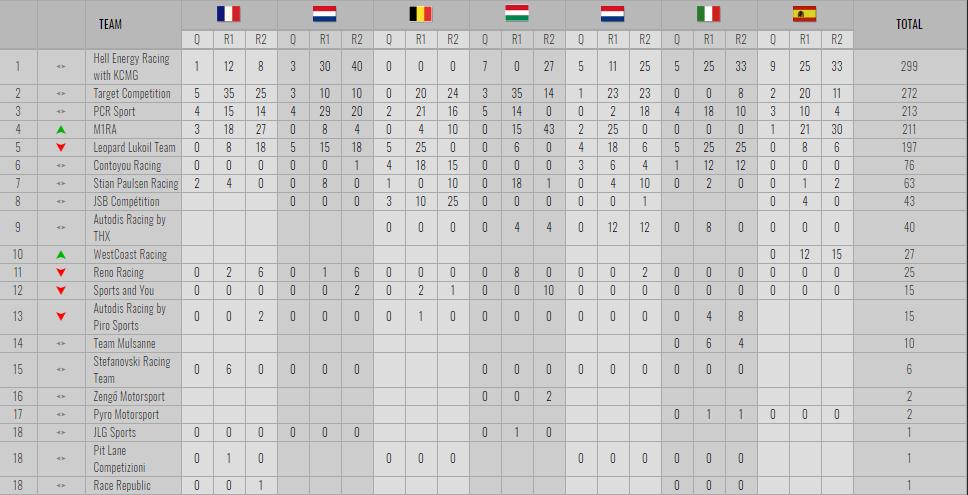 Mikel Azcona, campeón de las TCR Europa 2018