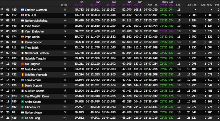 Esteban Guerrieri gana la última carrera; Gabriele Tarquini gana el WTCR 2018