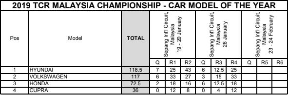 Lista de entrada para la Ronda 3 de 3 en las TCR Malasia