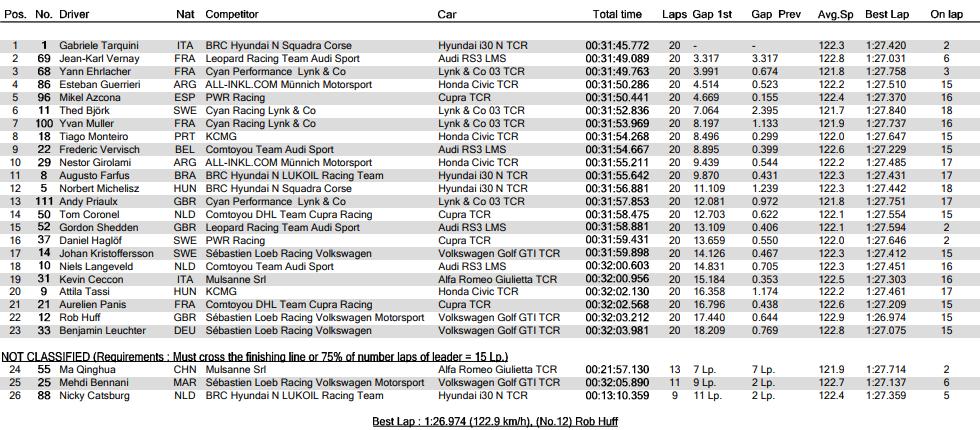 Marrakech deja a 4 de 26 pilotos sin puntuar
