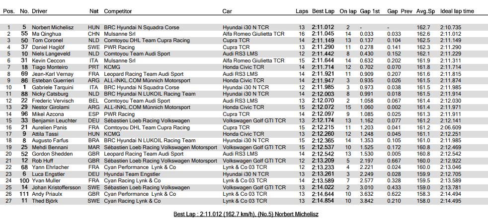 Hyundai empieza la Ronda 3 siendo el más rápido
