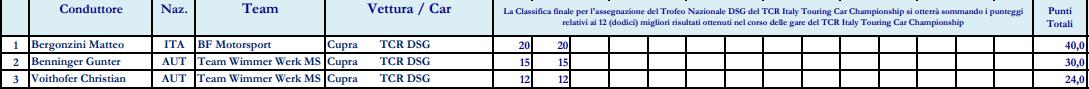 Jacopo Guidetti marca el ritmo en los Libres 1 de Misano