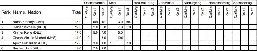 Doblete de Volkswagen en la última práctica en el Red Bull Ring
