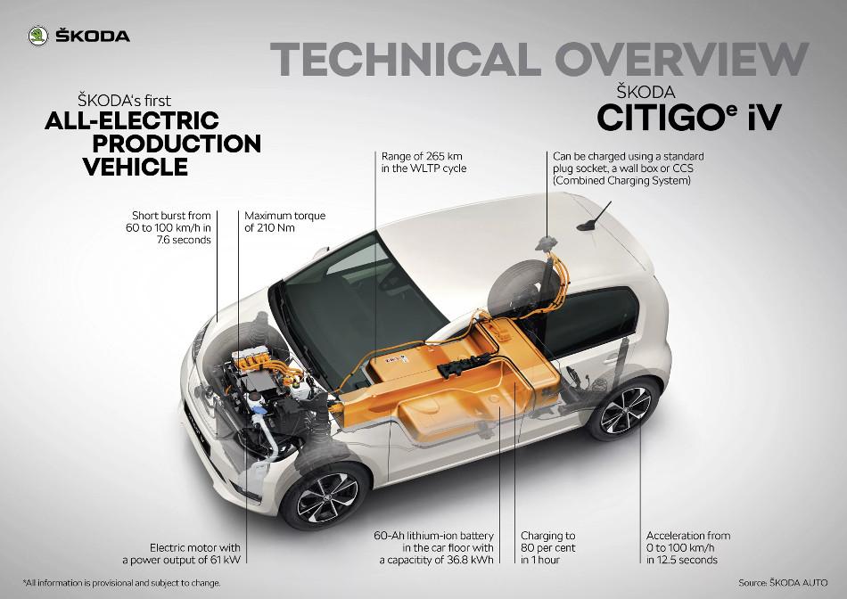 El Skoda Citigoe iV, es el nuevo eléctrico de la marca checa