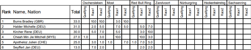 Antti Buri cierra el Red Bull Ring ganando con soltura