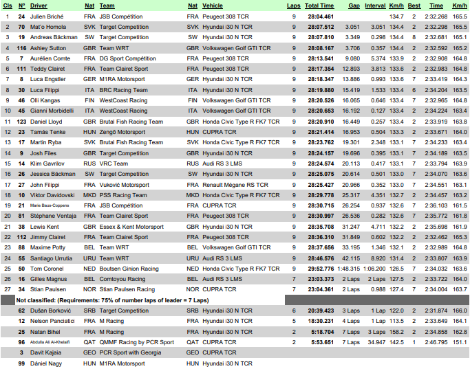 Sanciones que dejan sin podio en Spa Francorchamps