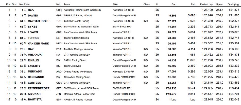 Cero para Bautista en Laguna Seca y quinta victoria seguida de Jonathan Rea