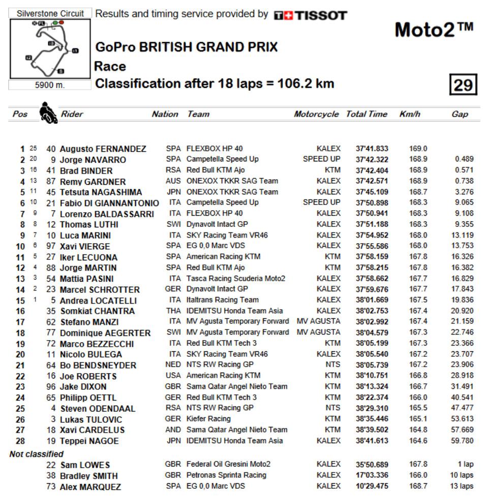 Augusto Fernández gana en Silverstone con error de Alex Márquez