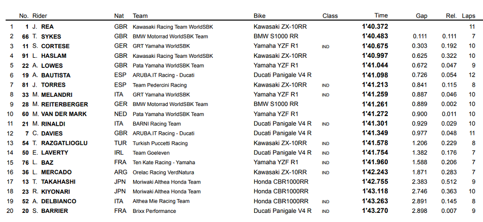 Jonathan Rea se lleva la pole en Portimão; Bautista saldrá sexto
