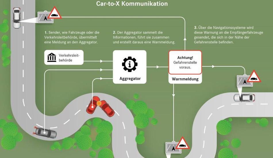 Mercedes-Benz demostrará que la comunicación Car-to-X es de alto nivel