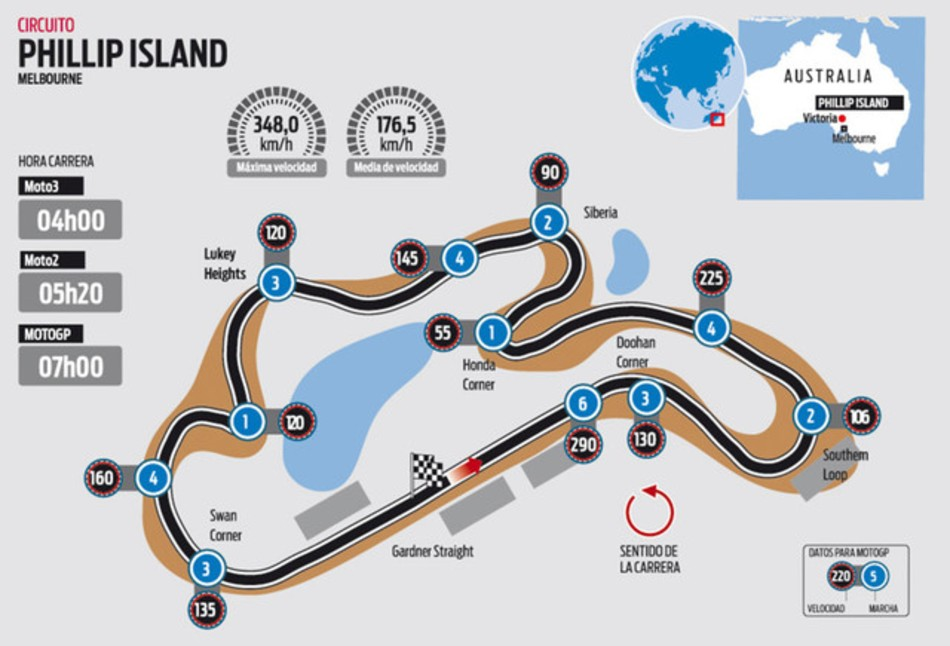 Las claves del circuito de Phillip Island