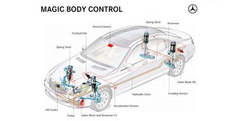 """Jaguar """"se come"""" el Magic Control Body de Mercedes"""